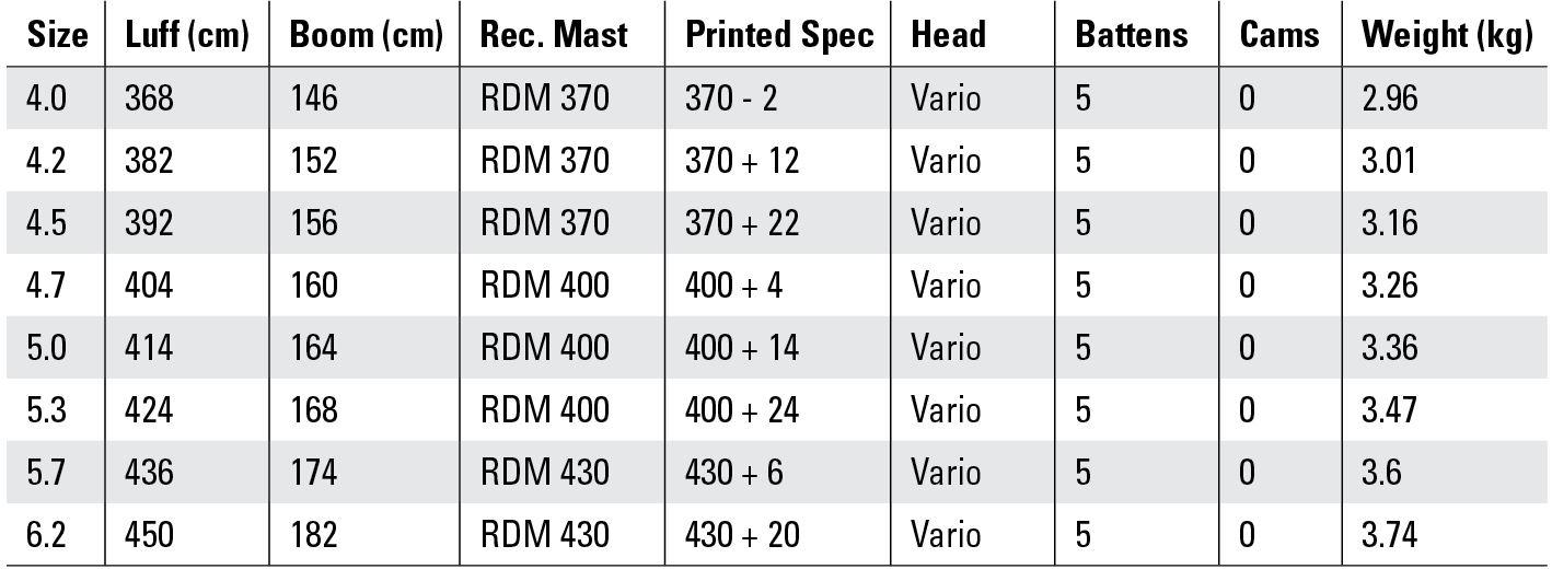 Naish Sail Info Table 2019