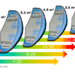 Ensis Watersports Wing Size Chart