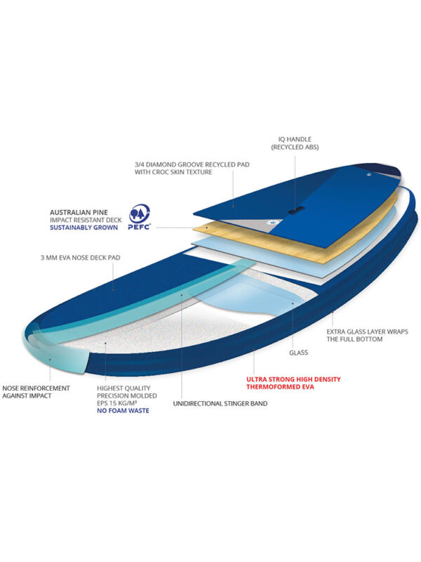 2021 Starboard Whopper ASAP Windsurfable 10x34 Construction